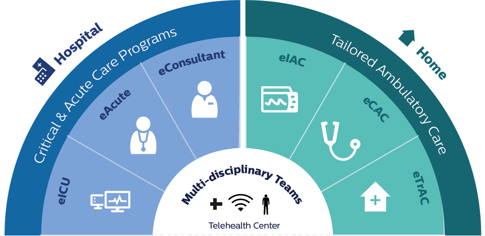 Enterprise telehealth multi-disciplinary teams inforgraphic