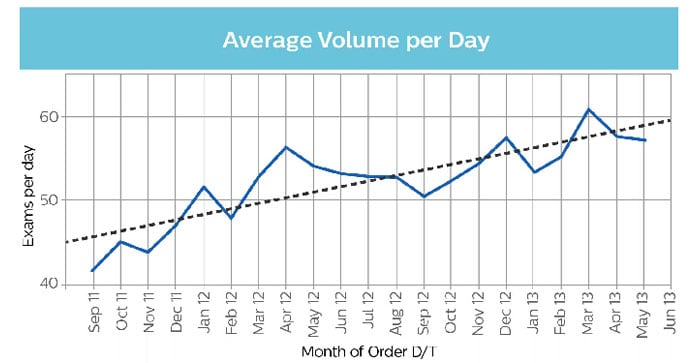 average volume per day graph