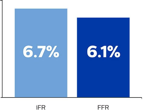 iFR swedeheart outcome results