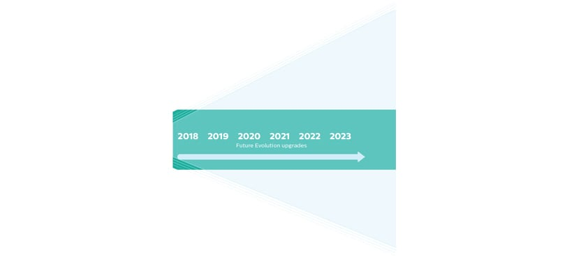 philips-timeline-future-2017-2022