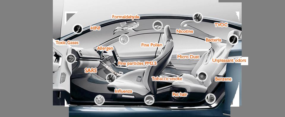 Car Air Purifier | Philips Automotive Lighting