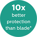 10 times better protection than blade