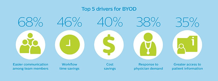 Top 5 drivers for BYOD